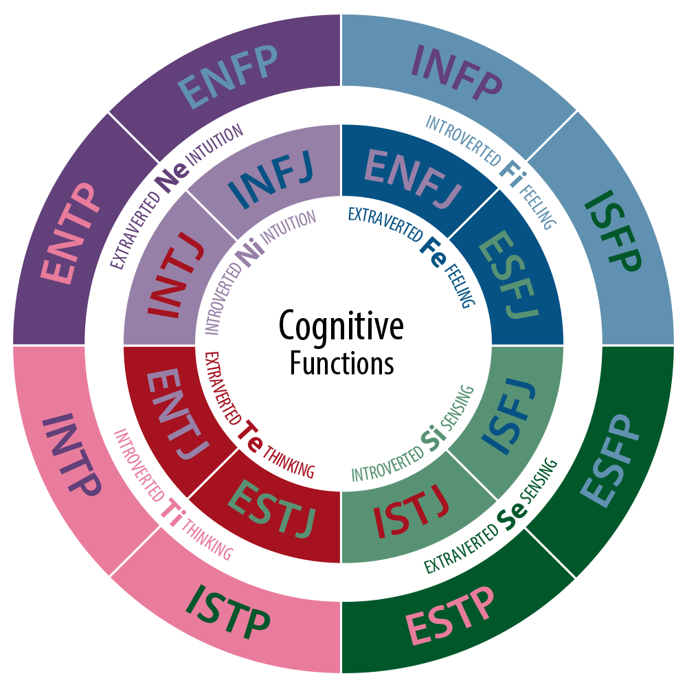 graphic relating to Printable Leadership Personality Test identified as Myers Briggs Identity Style Try out Choose the MBTI Attempt