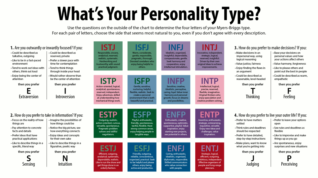 image regarding Printable Personality Test identify Myers Briggs Individuality Design and style Examine Just take the MBTI Check