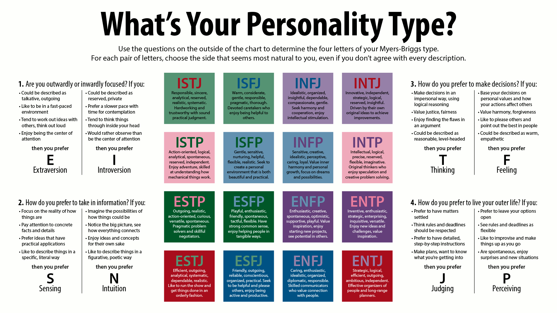 letter personality test tomt what is the name of that personality test that has 4