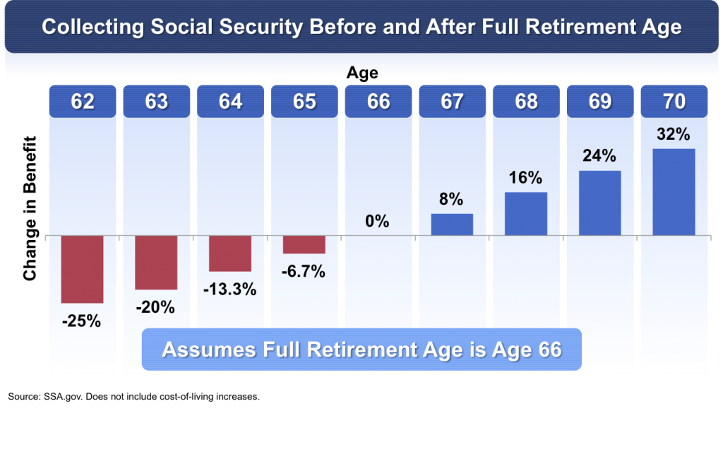 Collecting Social Security Before and After Full Retirement Age