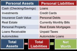 Understanding Your Personal Life Balance Sheet
