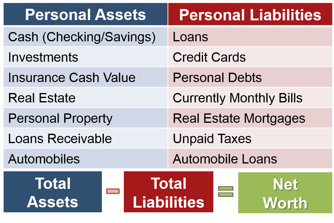understanding your personal life balance sheet the art of thinking