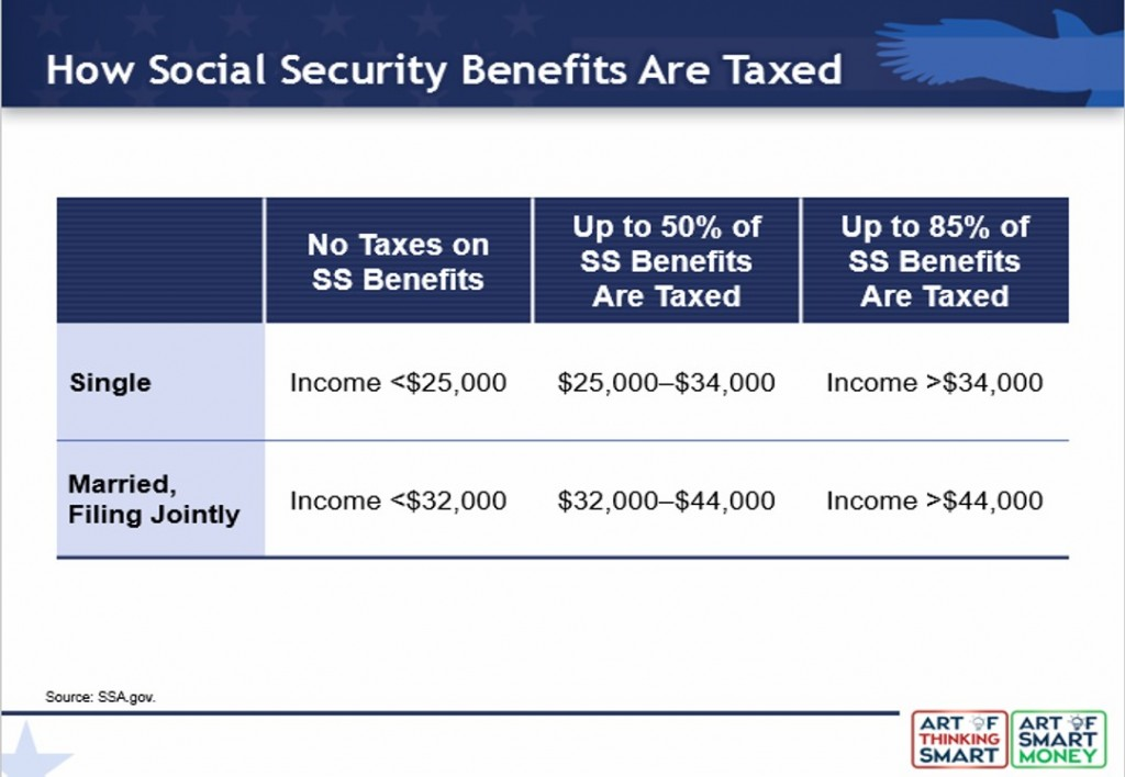 How SS is taxed