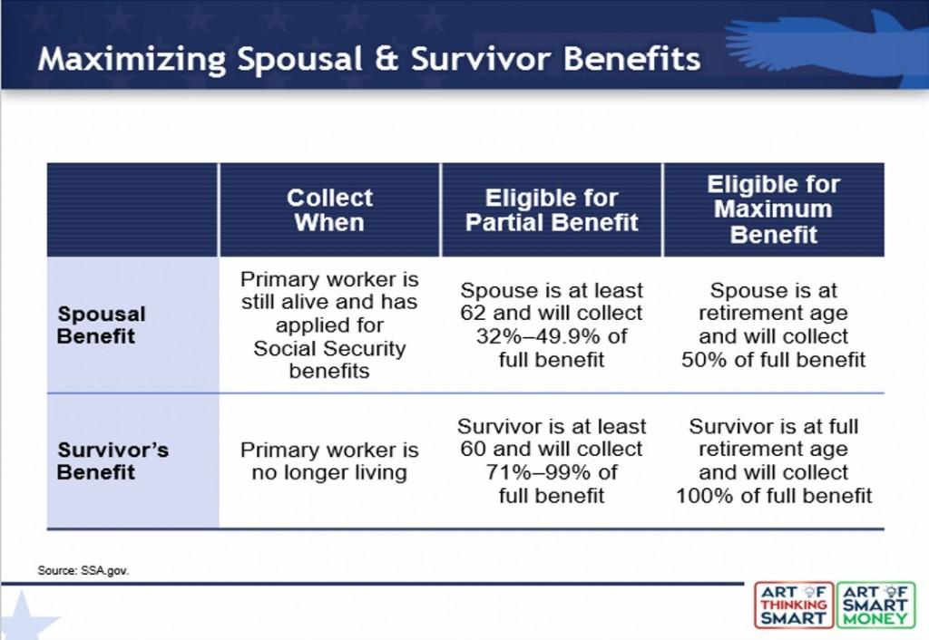 Spousal and Survivor Benefit