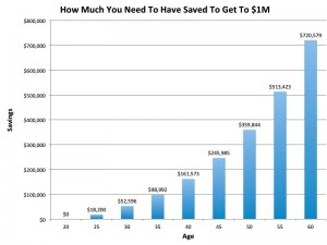 Want To Retire With $1 Million? Here's How Much You Should Already Have Saved