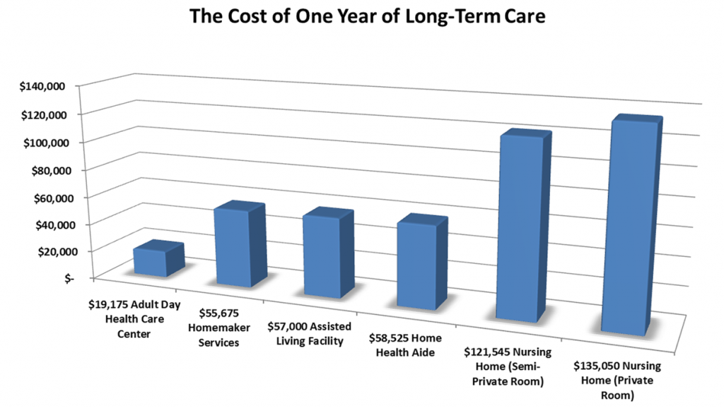 Cost of Long-term Care Graph
