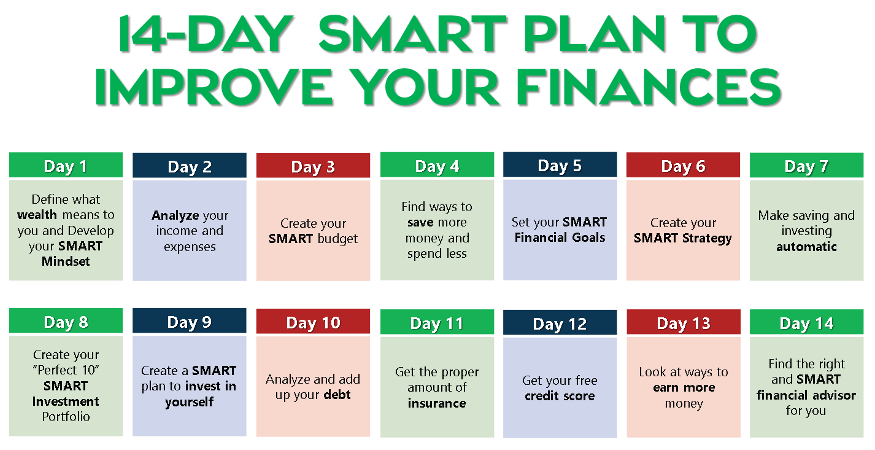 14-Day SMART Plan To Improve Your Finances