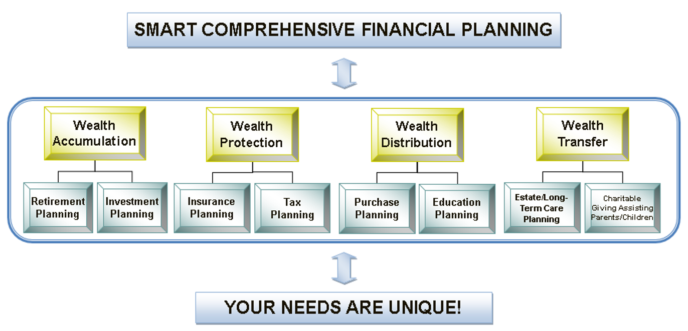 SMART Financial Planning Process