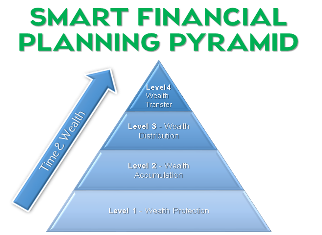 SMART Financial Planning Pyramid