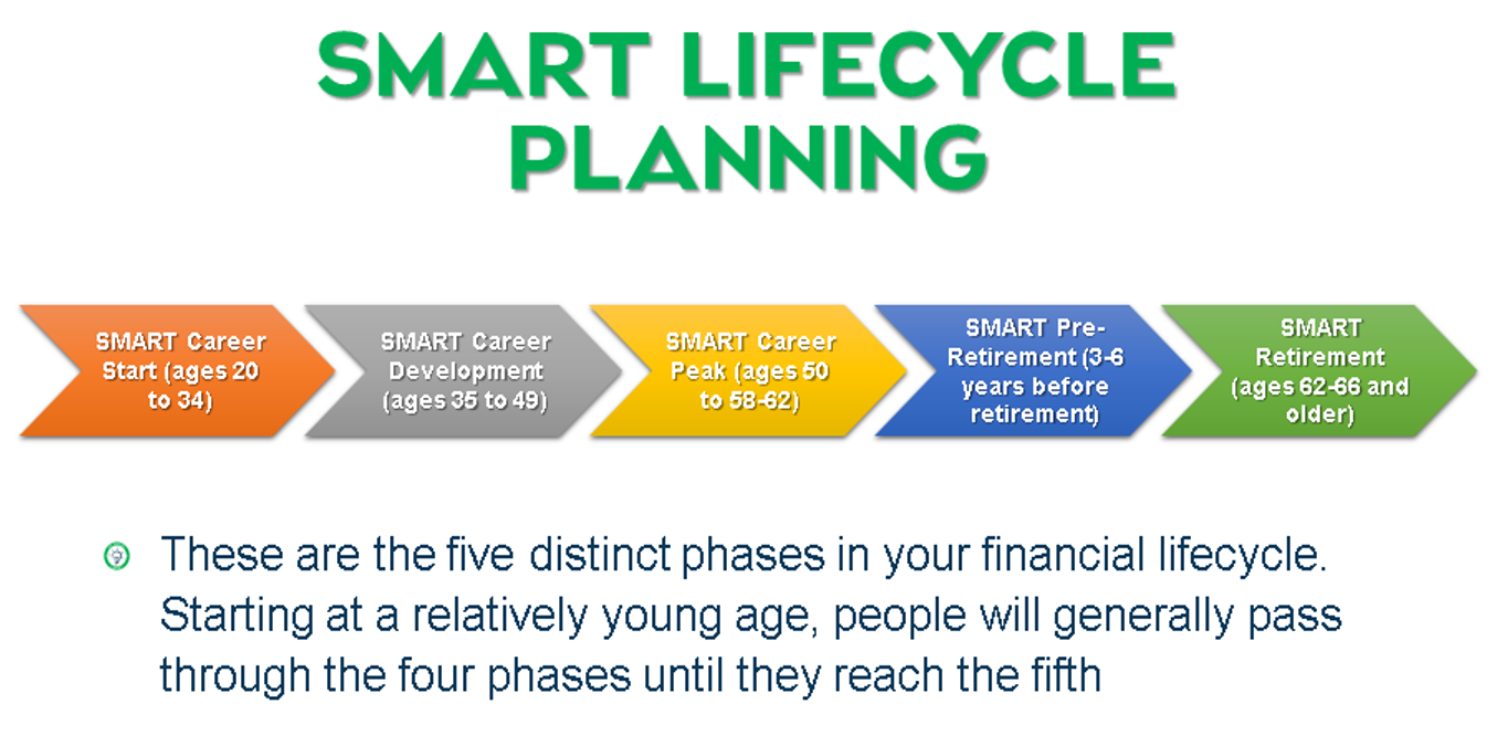 SMART Lifecycle Planning