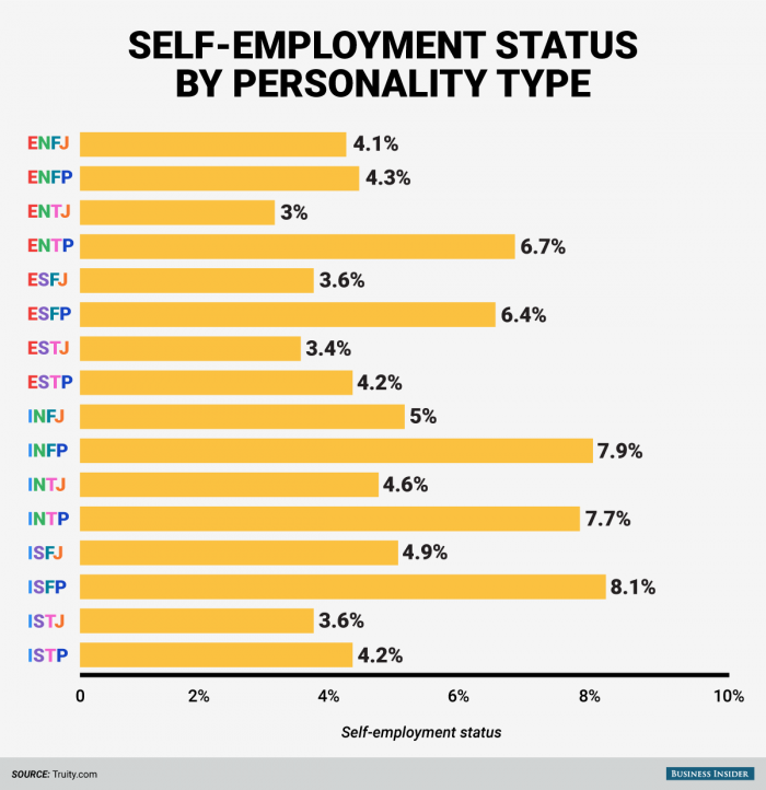 Self-employment status by personality Type