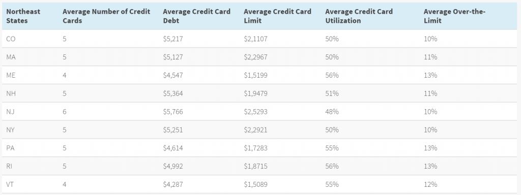 Credit Averages NE