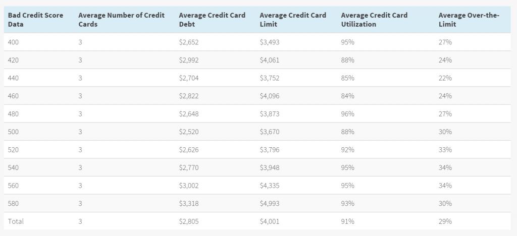 Credit Card Averages