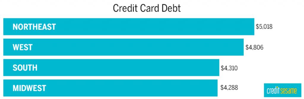 Credit Card Debt Averages