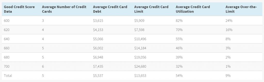 Credit Card Good Averages