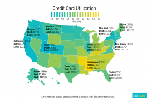 America Still Has a Credit Card Problem: How Do You Stack Up?