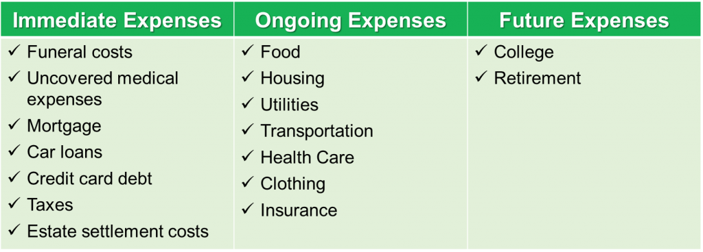 Life Insurance Expenses