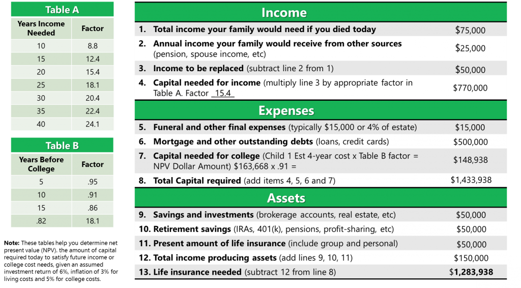 Life Insurance Table Example