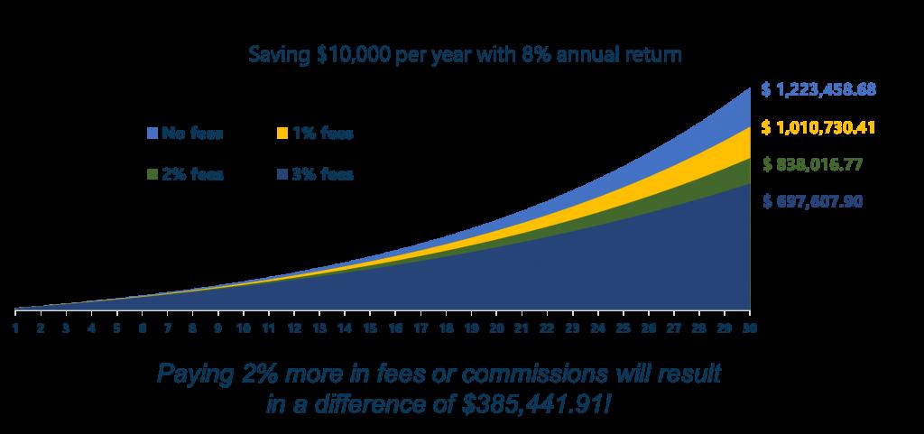 Impact of Investment Portfolio Fees