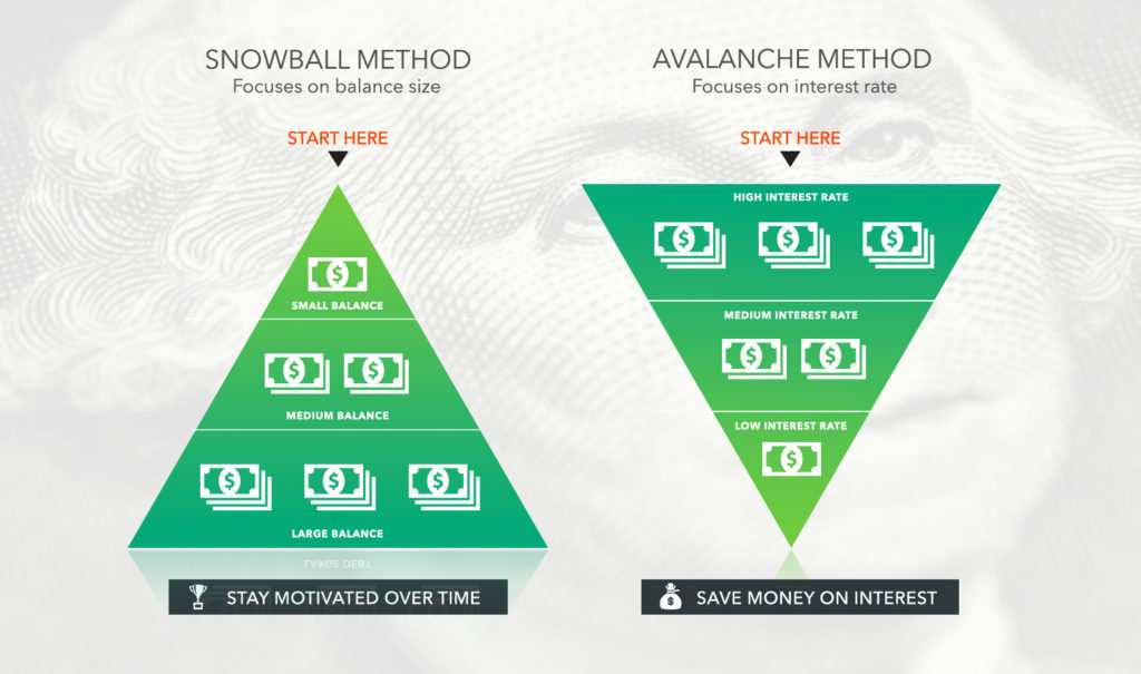 Pay down your debt: Snowball Method or Avalanche Method